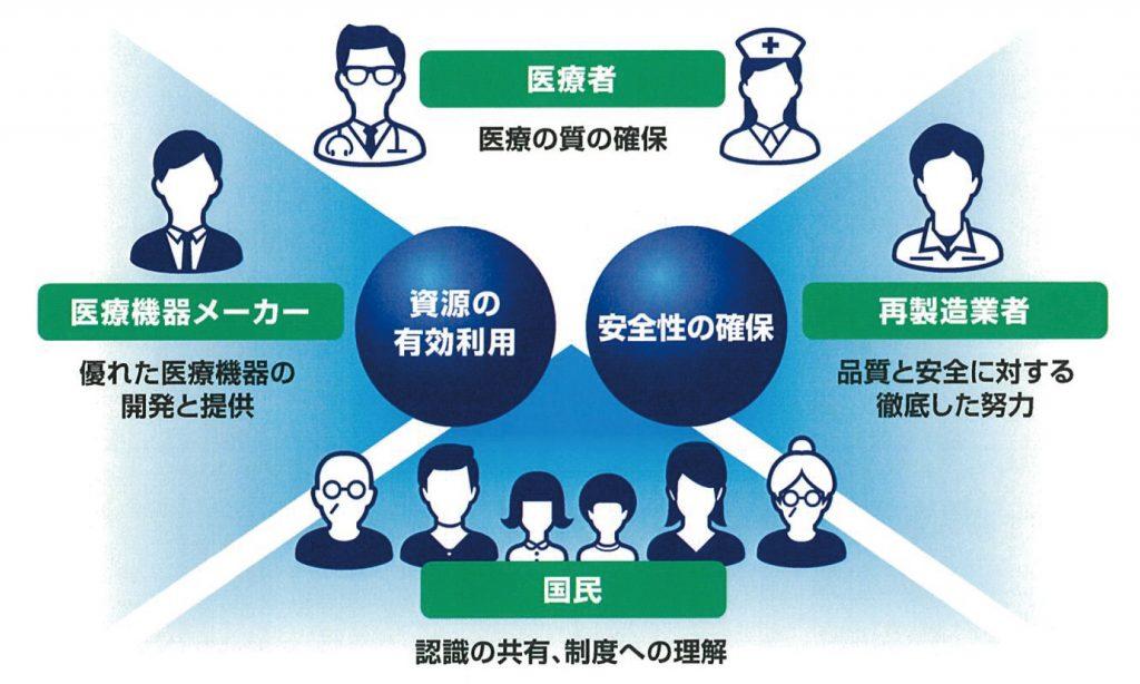 製造医療機器に対する社会的合意形成の必要性